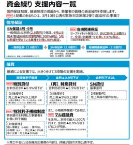 「まとめ」新型コロナウイルス関連(資金繰り支援内容一覧)特別利子補給制度について